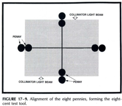 An Eight Penny Collimator Test