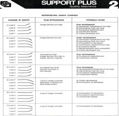 Exampleof FUJI interpretive chart for Process or QC