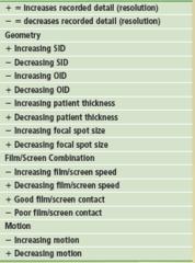 Factors Affecting Details