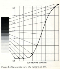 Sensitometric strip and H & D(Hurter-Driffield)Curve derived from its measurement  Plots of film density (log of opacity) versus the log of exposure