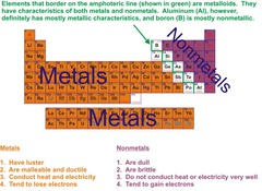 Which group makes up most of the Periodic Table?