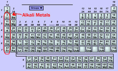 alkali metals group - Periodic Table Alkali Metals Reactivity