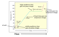 Heating Curves: