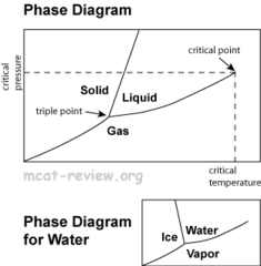 Q14. Draw a phase diagram. Label both axes, as well as solid, liquid, and gas regions, and the critical point and triple point.