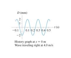 v = ?ƒ From the graph, v = 4.0 m/s. T = 1/ƒ, so ƒ=1/T. T = 0.25s - 0.05s = 0.2s ƒ = 1/0.2s = 5 Hz v = ?ƒ, so ? = v/ƒ. ? = 4.0 m/s / 5 Hz = 0.8m
