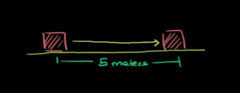 Example #1 Brick: this will show you difference between vector and scaler
