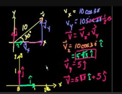 Example #2 Vector |V|=10 and the angle=30°