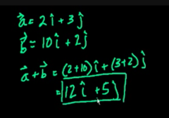 Finding the sum of the two vectors using unit vector: