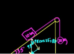 Finding the Y component of gravity Force (perpendicular to the ramp)