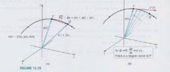 How is the derivative of a vector-valued function taken?   What is this known as and why is it important?