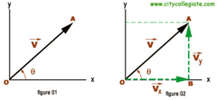 How to draw a vertical and horizontal components: