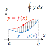 Integral notation for a closed path is given by?