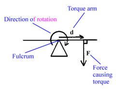 Lets look at the formula of torque in details?