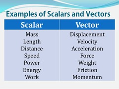 Lets move on to vectors and scalars: