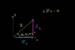 Lets now draw a vertical and horizontal components of vector |A|