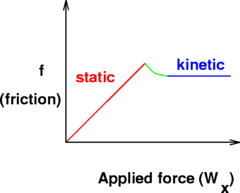 Lets now talk really fast about Static Friction vs Kinetic Friction:
