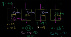 Look at the values of the normal force in each case: