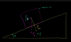 Normal force: but remember that normal force acts perpendicular to the surface of the plane. So to find the normal force you must first brake dawn the Gravitational force into x and y competent vectors and the y component will be the normal force.