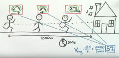 Notice that INSTANTANEOUS velocity is different then INSTANTANEOUS speed: