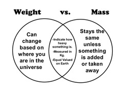 Notice that mass is different then weight: