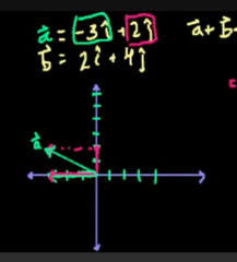 Now lets visualize vector A: