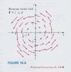 Rotation Vector Field