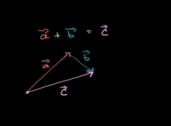 So lets add the vectors a+b