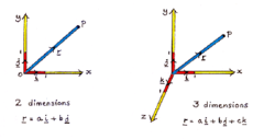 So what does the unit vector gives us?