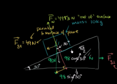 Step#5 Finding the normal force: