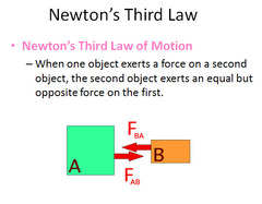 Understanding of the 3rd Law:
