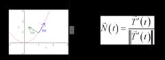 Unit Normal Vector
