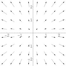 Vector Field (Graph definition)