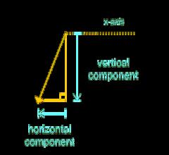 Vectors vertical and horizontal components: