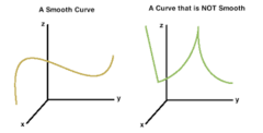 What is a smooth curve?