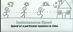 What is INSTANTANEOUS SPEED?