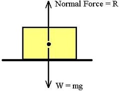 What is normal force?