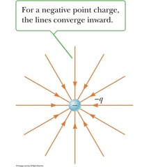 Where do electric field lines point in relation to negative charge