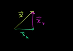 You can use the same idea to brake down any vector in 2D to its components: